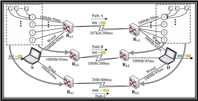 Architecture of heterogeneous wireless network