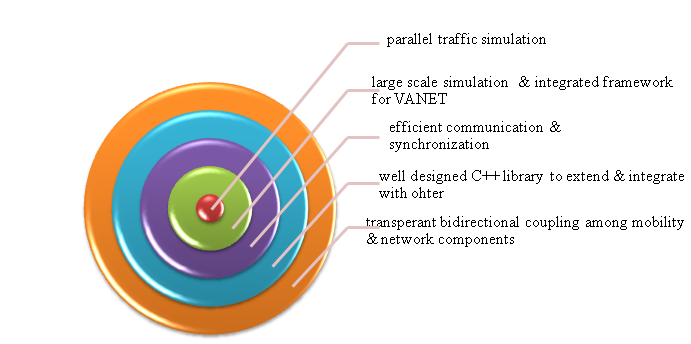 Features-of-Divert-Traffic-Simulator-Projects