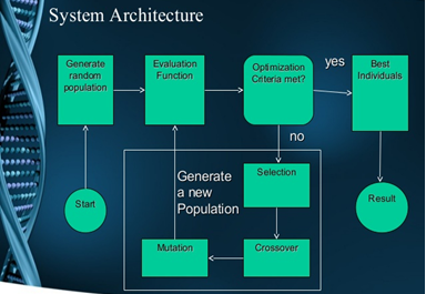 Genetic Algorithm system Architecture