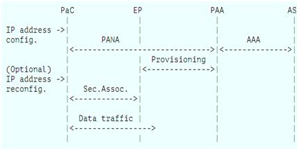 OpenPana signal flow