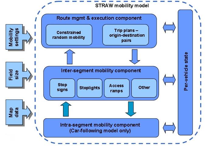 Straw-simulator-projects
