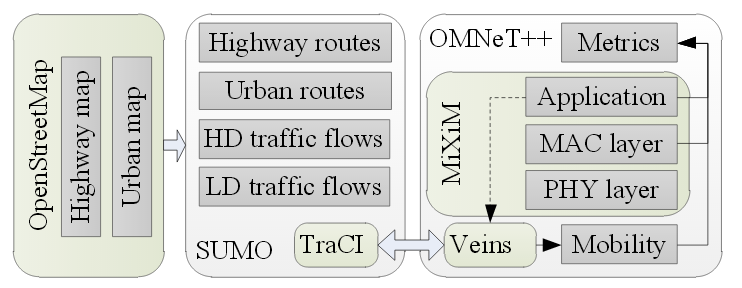 Veins Simulator Projects | Veins Omnet++ | Veins Vanet