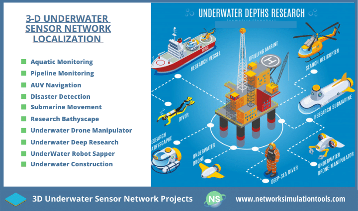 Design and implementation of 3D underwater sensor network projects for students