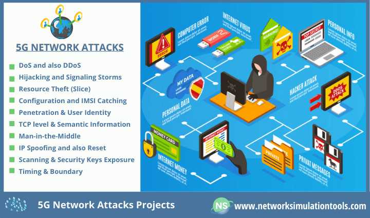 Study Analysis of 5G Network attacks and its types
