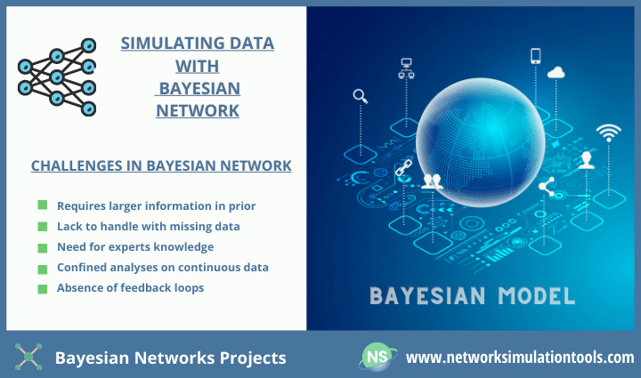 Top 10 usage of bayesian networks projects for research scholars