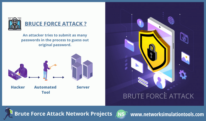 Study of brute force attack network projects and preventing it using wireshark