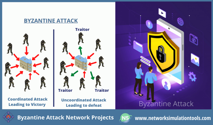 Research Survey on Byzantine attack network projects for students