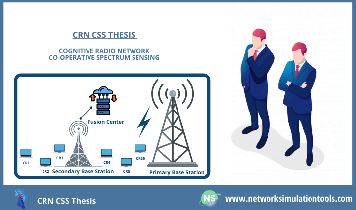 Implementing CRN CSS Thesis research work on cooperative spectrum sensing in cognitive radio network