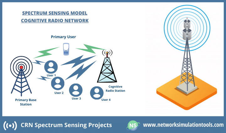 Research survey on crn spectrum sensing projects
