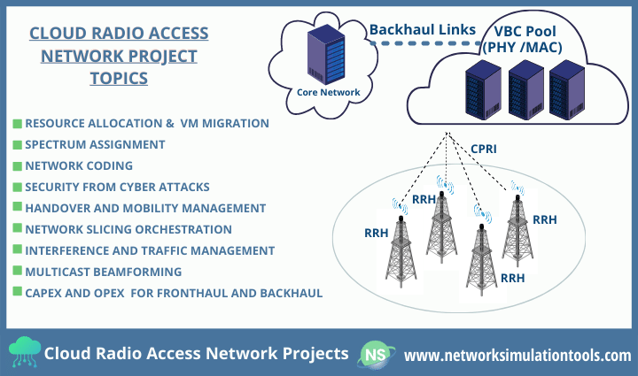 Research paper in cloud radio access network projects