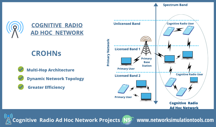 Load balancing concepts in cognitive radio ad hoc network projects for students