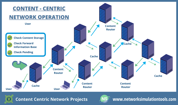Research Survey in content centric network projects for students