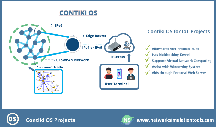 Detailed study of contiki os for iot projects