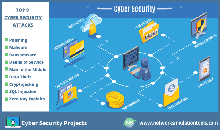 Top 20 Research Ideas for Cybersecurity projects