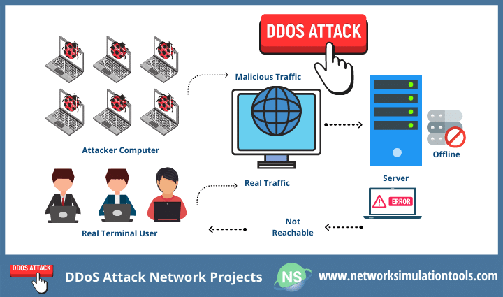 Research survey of DDoS Attack Network Projects