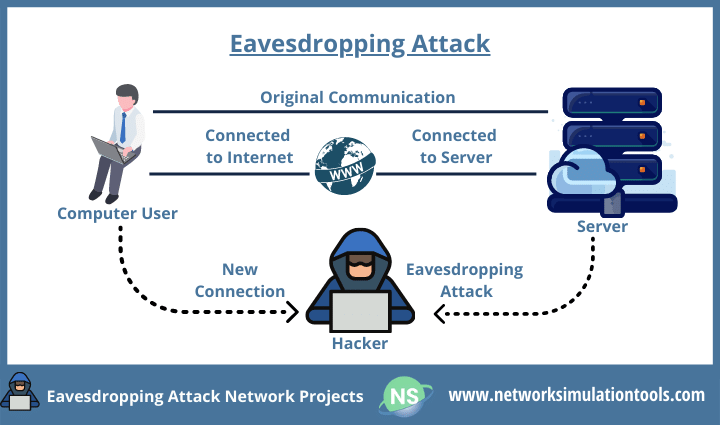 Analysis and preventing eavesdropping attack network security projects for students