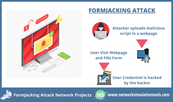 Ways to prevent Formjacking attack network projects