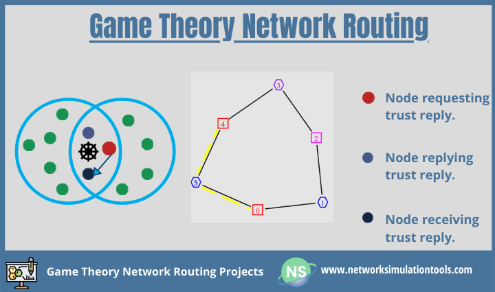 Detailed study applications to build energy efficient game theory network routing projects