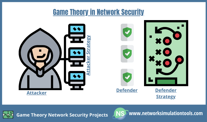 Analysis game theory concepts in network security projects