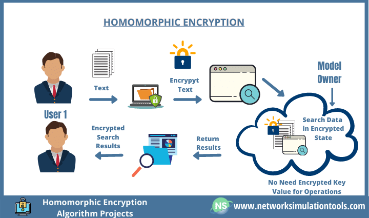 Privacy protection method using homomorphic encryption algorithm projects