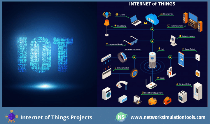 Guidance to recent research ideas for internet of things projects