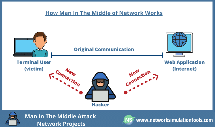 Detecting and locating man in the middle attack network projects