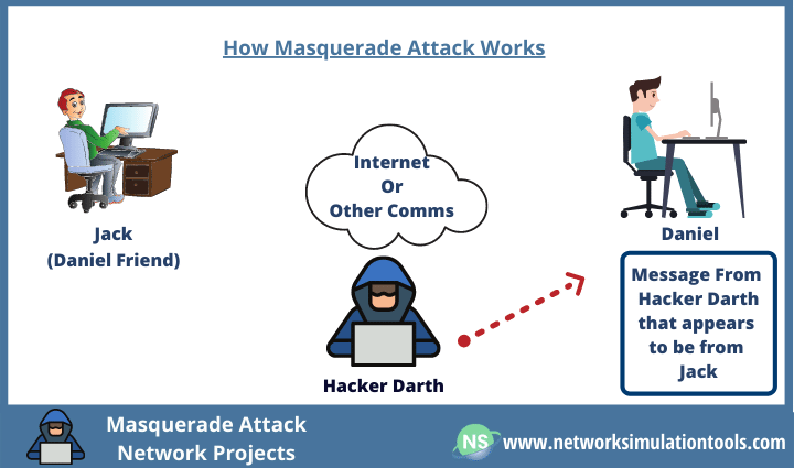 Masquerade Attack Network Projects in Mobile ad hoc network and wireless sensor network