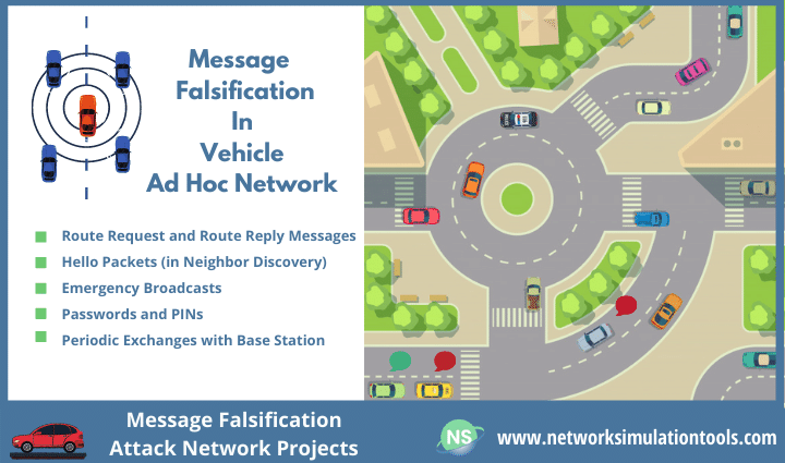 What is meant by message falsification network attack projects