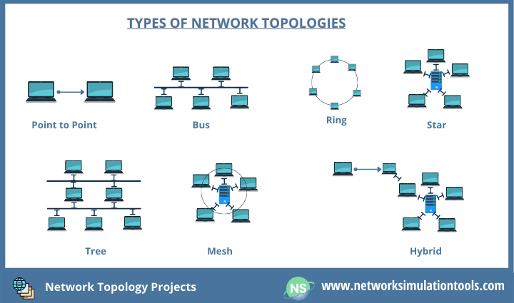 Detailed study on different types of network topology projects