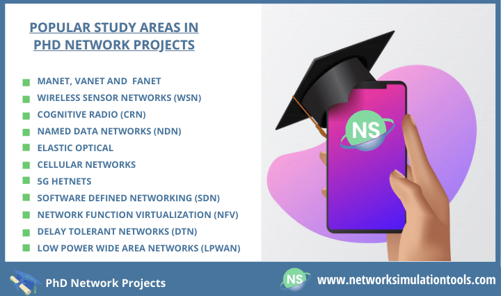 PhD Network Projects for Research scholars