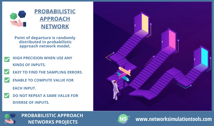 Implementing Probabilistic Approach Networks Project and it challenges