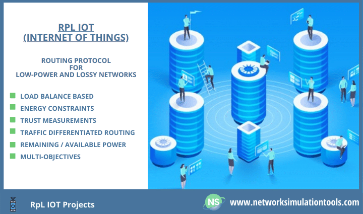 Detailed study of RPL Iot Projects for final year engineering students