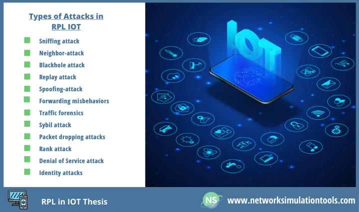 Intrusion detection and identification of different type of attack RPL in IOT Thesis