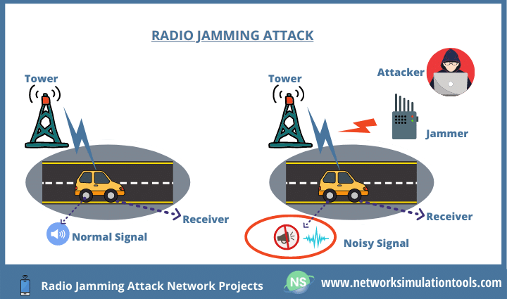 Statistical approach to prevent radio jamming attack network projects with source code