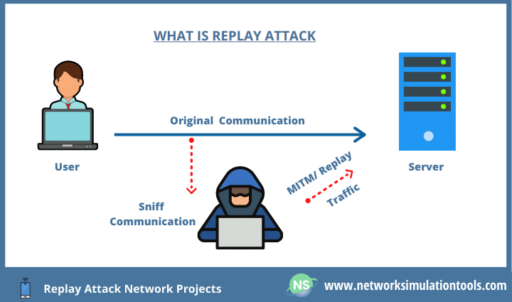 Detecting replay attack network projects for research scholars