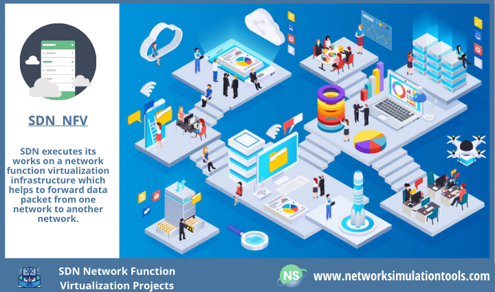 Efficient SDN Network Function Virtualization Projects