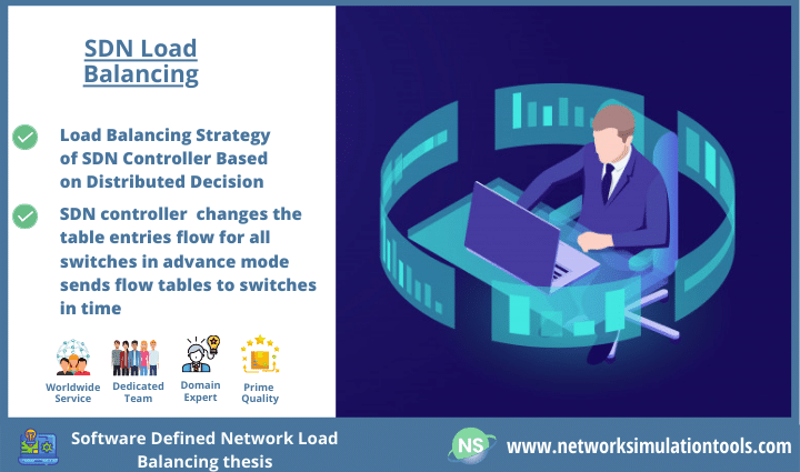 Intelligent Software defined networking load balancing architecture