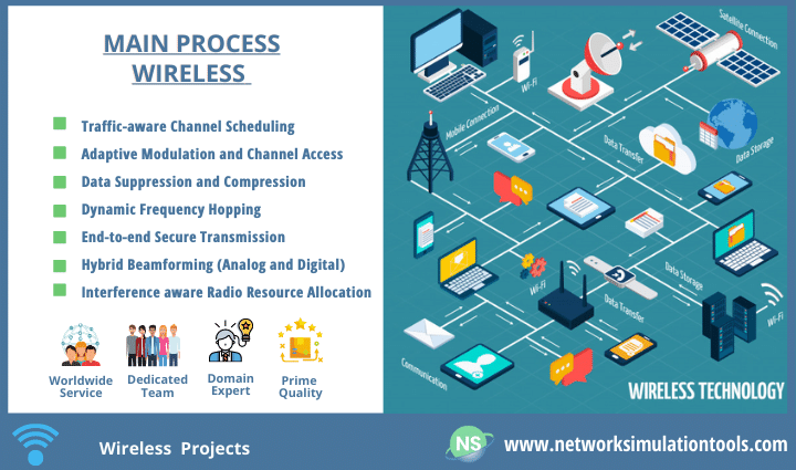 Wireless projects with source code for students